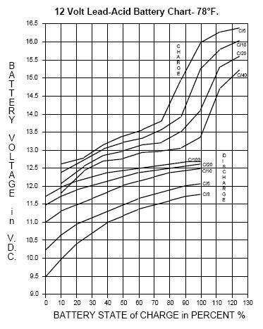 48 Volt Solenoid Wiring Diagram