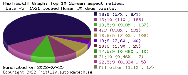 Top 10 Screen aspect ratios